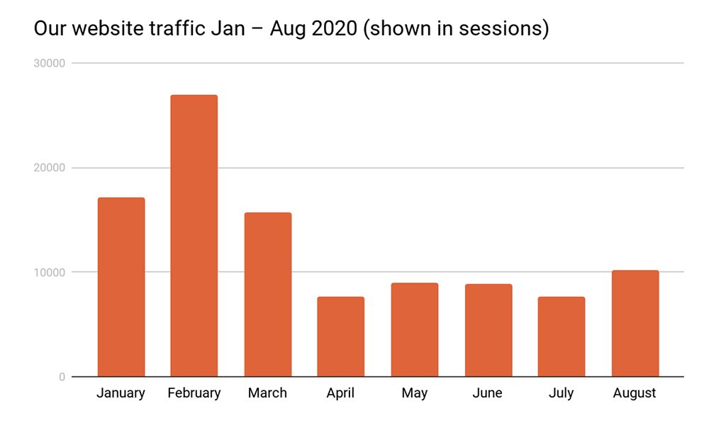 Career Gappers website traffic progress Jan-Aug 2020