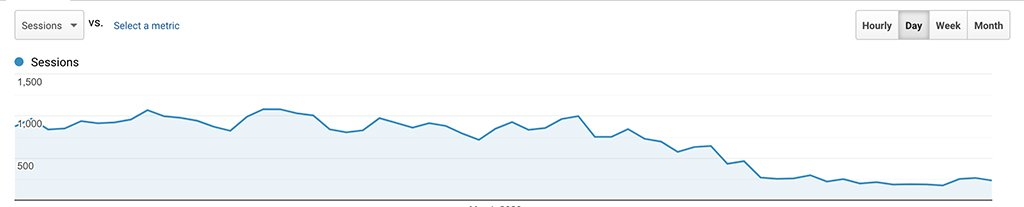 Career Gappers web traffic February March 2020